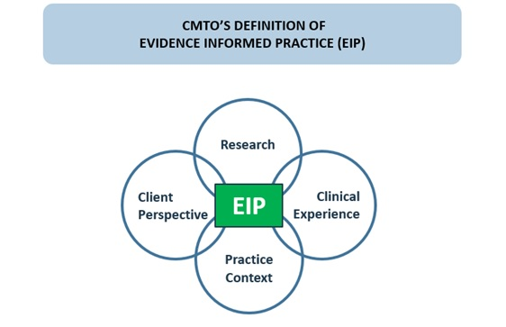 diagram on CMTO's definition of evidence informed practice