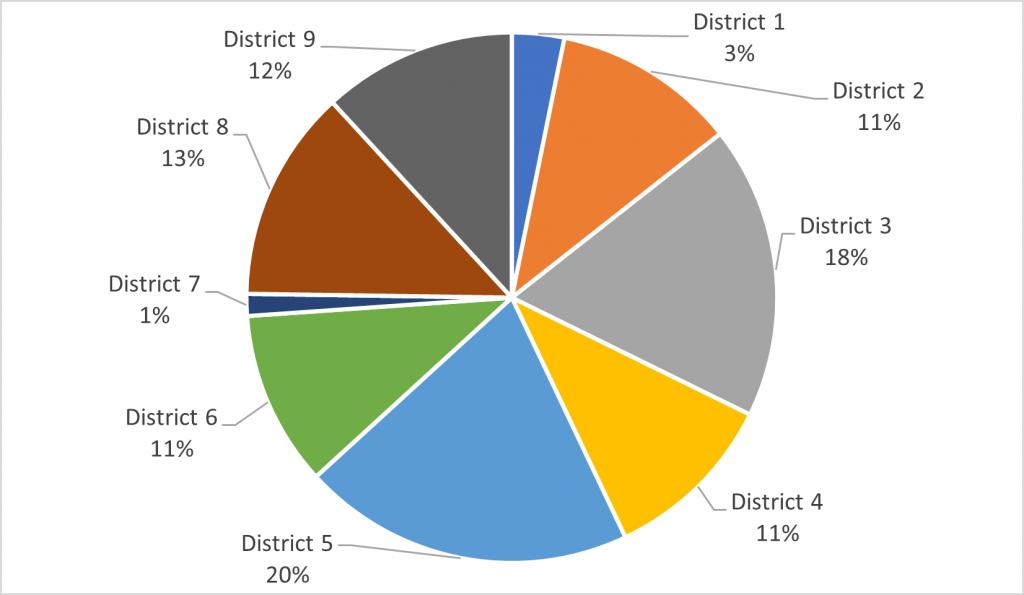 Figure 2 - Emplacement géographique des répondants à l'enquête par circonscription électorale de l'Ordre