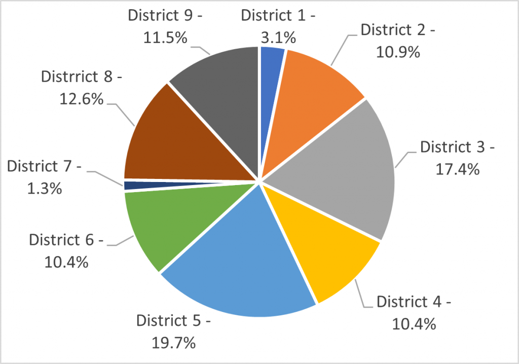 Geographic Location of Survey Respondents by CMTO Electoral District